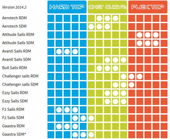 Unifiber Enduro RDM 100% - CC, flex top, hard top