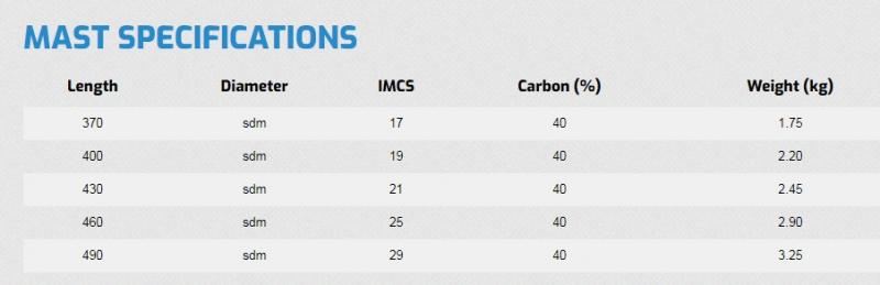 STX 4.0 SDM (40%) carbon árboc