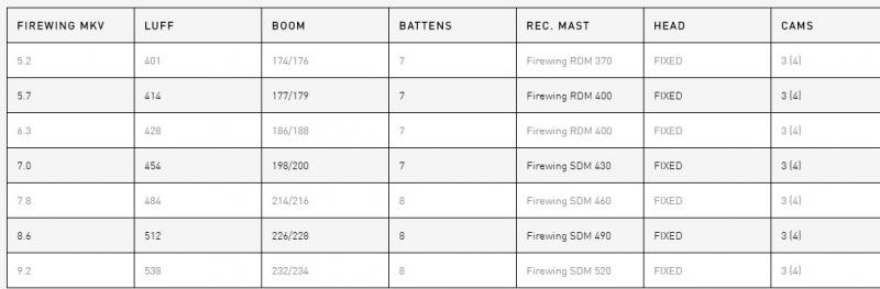 RRD Firewing MK5
