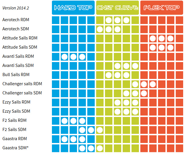 Unifiber Enduro SDM 60% - CC, Flex top, hard top