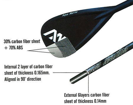 Aqua Marina carbon guide sup paddle