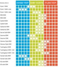 Unifiber Enduro SDM 60% - CC, Flex top, hard top>